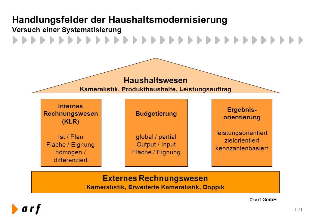 Handlungsfelder der Haushaltsmodernisierung Versuch einer Systematisierung