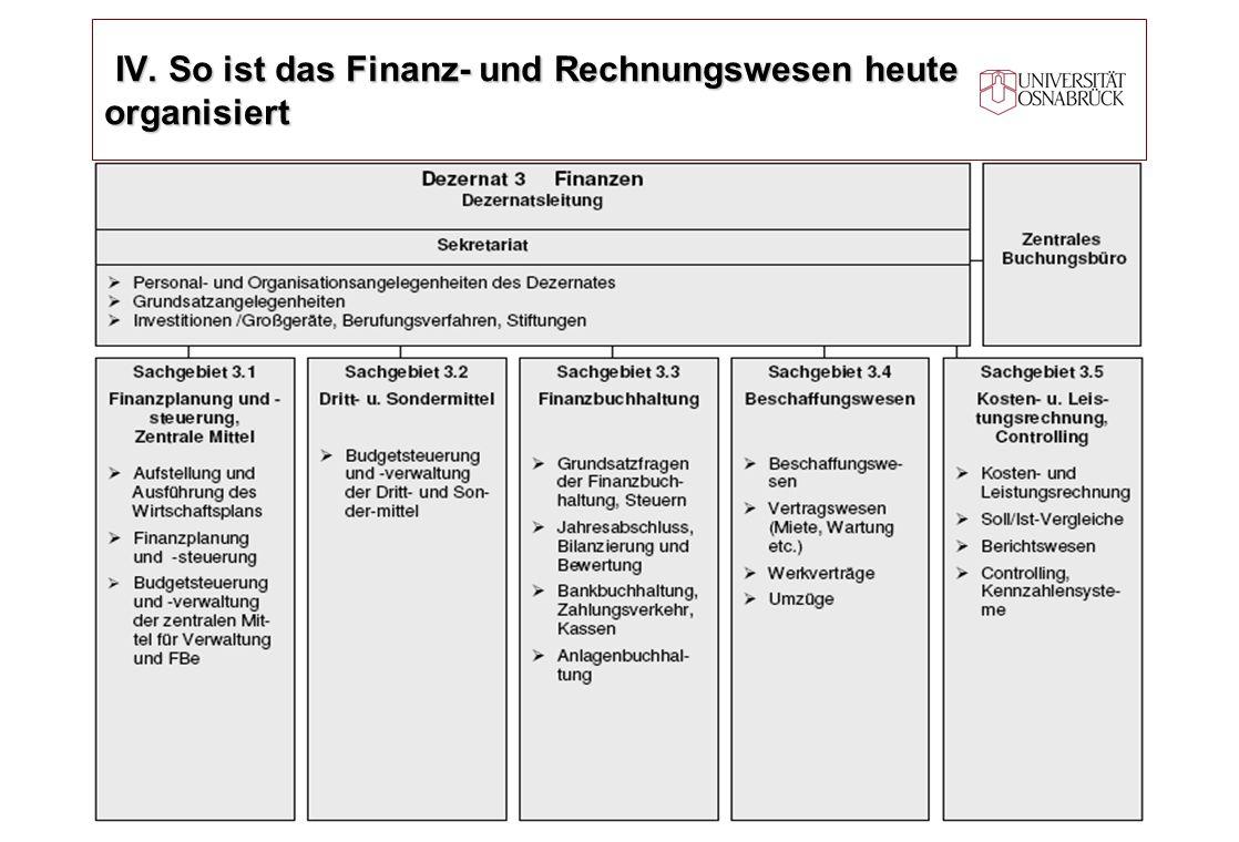 IV. So ist das Finanz- und Rechnungswesen heute organisiert