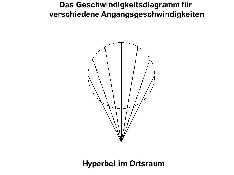 Das Geschwindigkeitsdiagramm für verschiedene Angangsgeschwindigkeiten