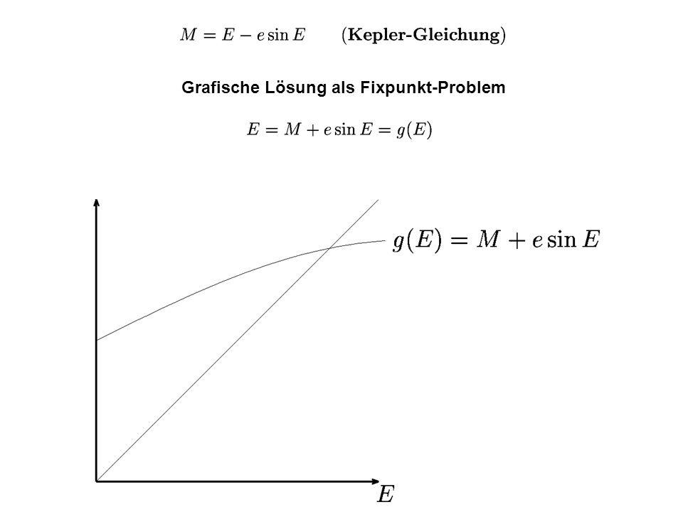 Grafische Lösung als Fixpunkt-Problem