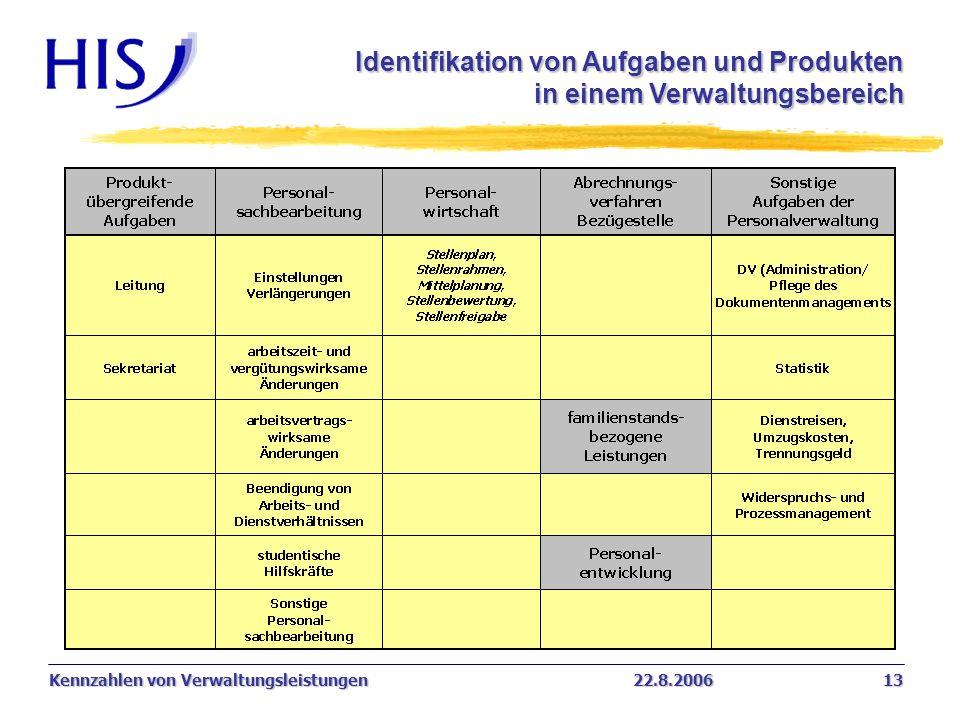 Identifikation von Aufgaben und Produkten