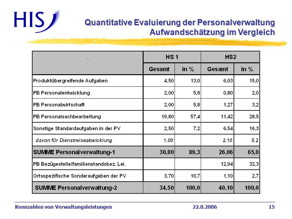 Quantitative Evaluierung der Personalverwaltung Aufwandschätzung im Vergleich