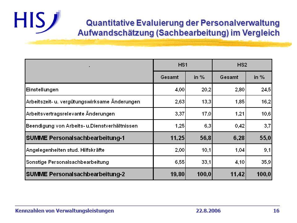 Quantitative Evaluierung der Personalverwaltung Aufwandschätzung (Sachbearbeitung) im Vergleich