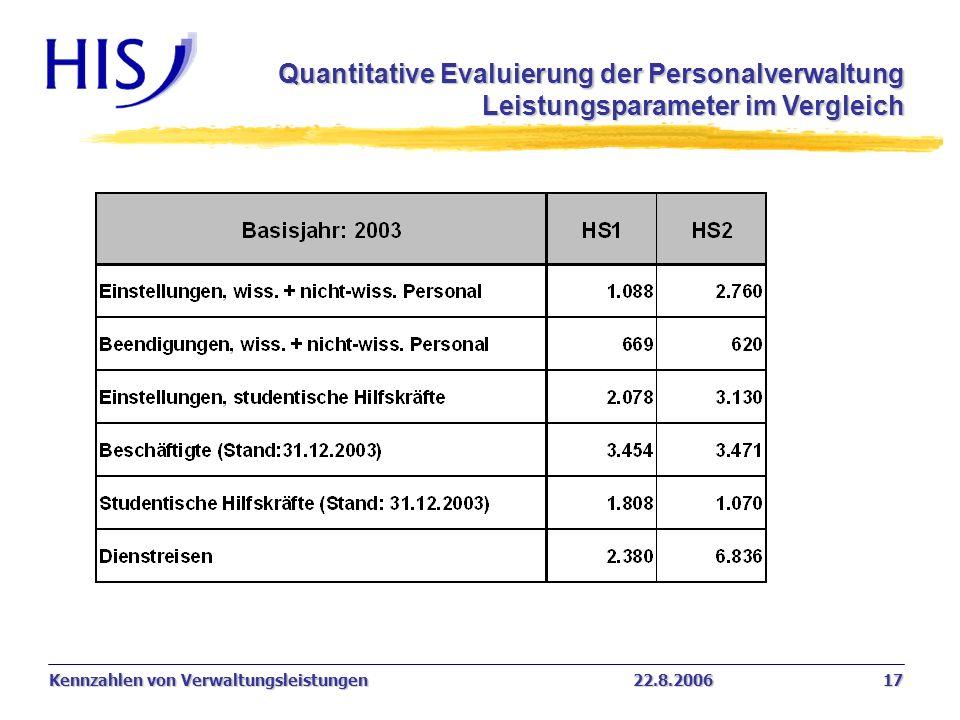 Quantitative Evaluierung der Personalverwaltung Leistungsparameter im Vergleich