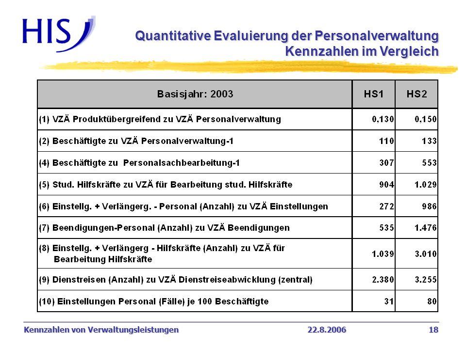 Quantitative Evaluierung der Personalverwaltung Kennzahlen im Vergleich