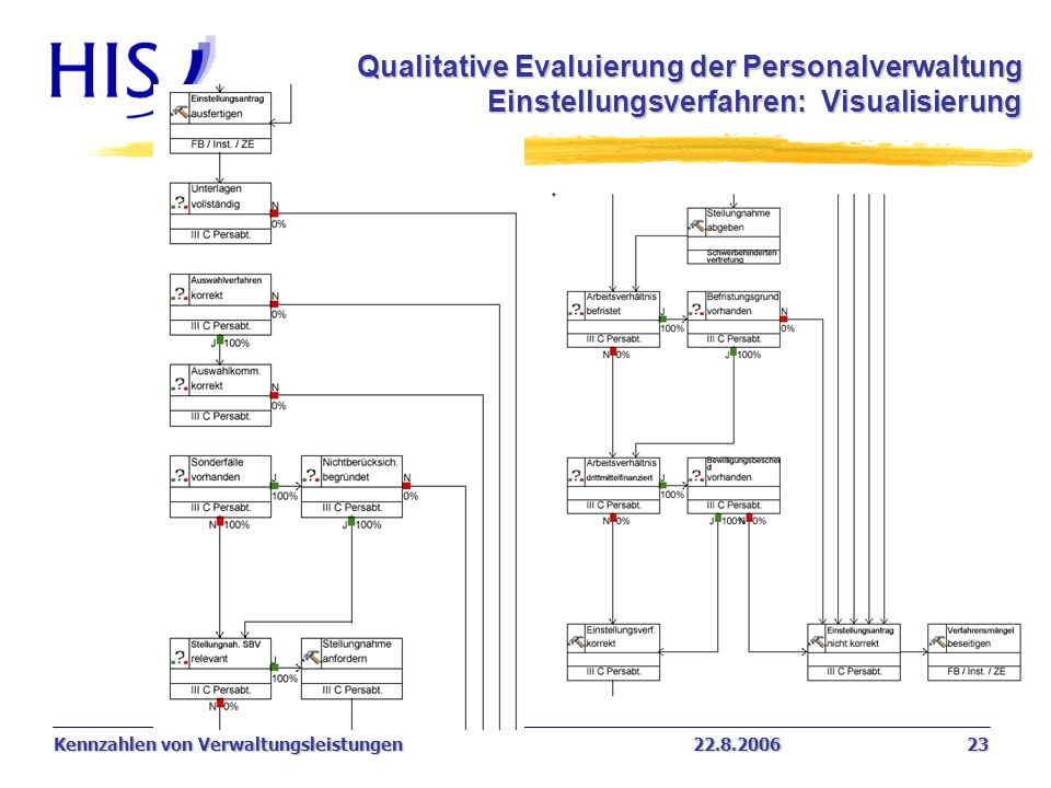 Qualitative Evaluierung der Personalverwaltung Einstellungsverfahren: Visualisierung