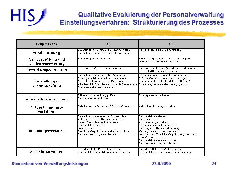 Qualitative Evaluierung der Personalverwaltung Einstellungsverfahren: Strukturierung des Prozesses