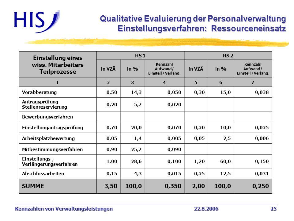 Qualitative Evaluierung der Personalverwaltung Einstellungsverfahren: Ressourceneinsatz