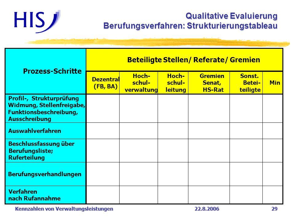 Qualitative Evaluierung Berufungsverfahren: Strukturierungstableau