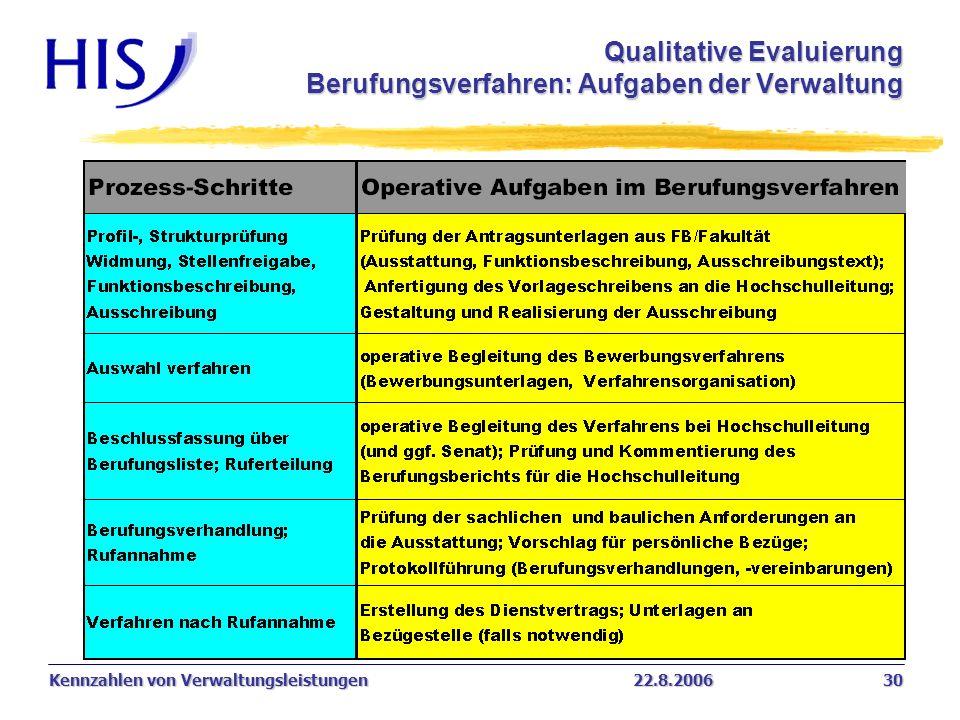 Qualitative Evaluierung Berufungsverfahren: Aufgaben der Verwaltung