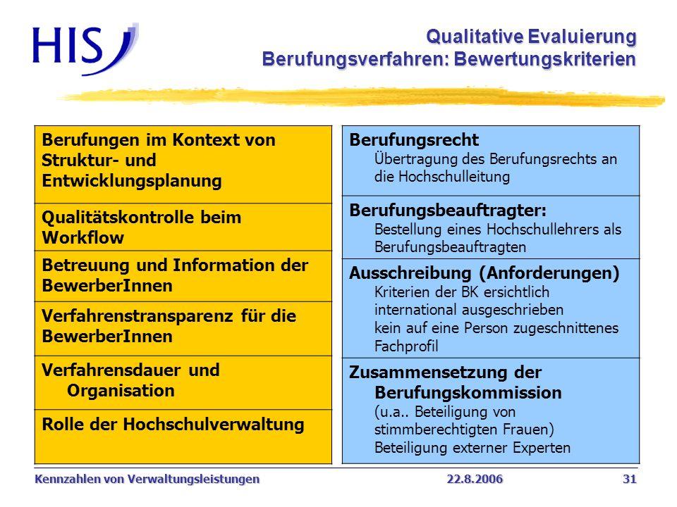 Qualitative Evaluierung Berufungsverfahren: Bewertungskriterien