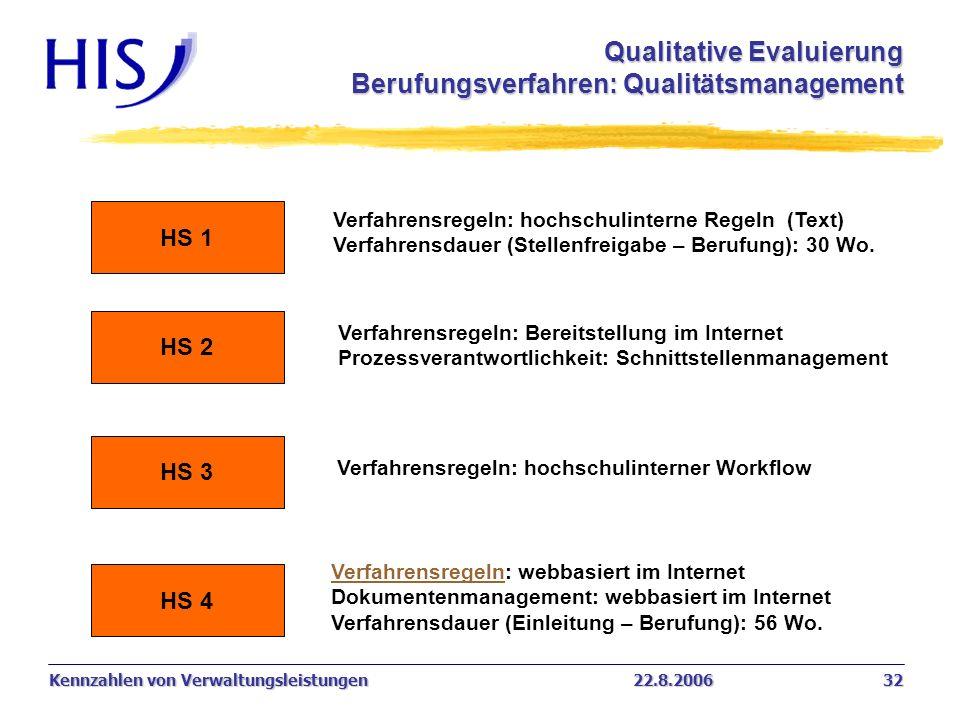 Qualitative Evaluierung Berufungsverfahren: Qualitätsmanagement