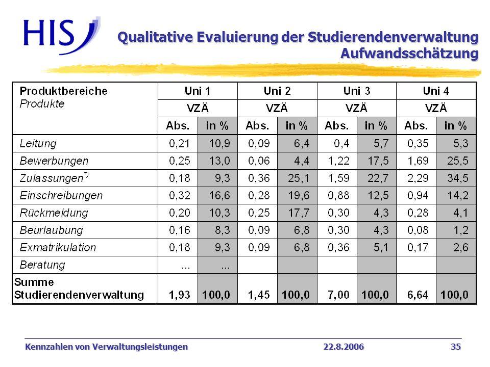 Qualitative Evaluierung der Studierendenverwaltung Aufwandsschätzung