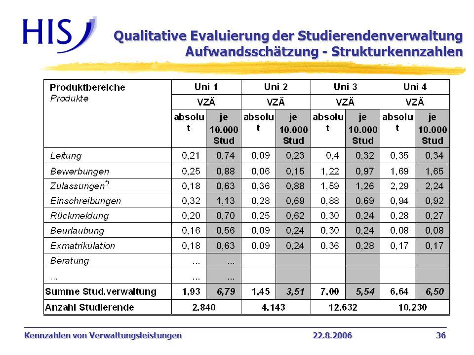 Qualitative Evaluierung der Studierendenverwaltung Aufwandsschätzung - Strukturkennzahlen
