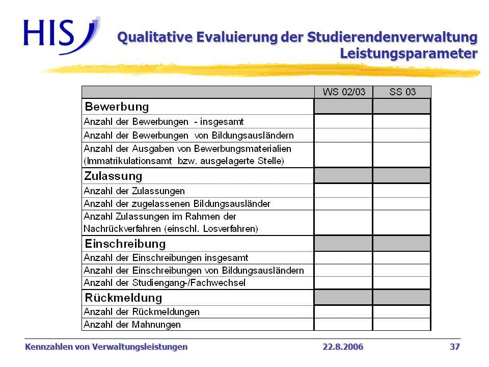 Qualitative Evaluierung der Studierendenverwaltung Leistungsparameter