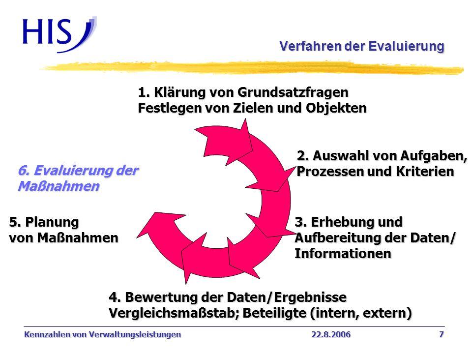 Verfahren der Evaluierung