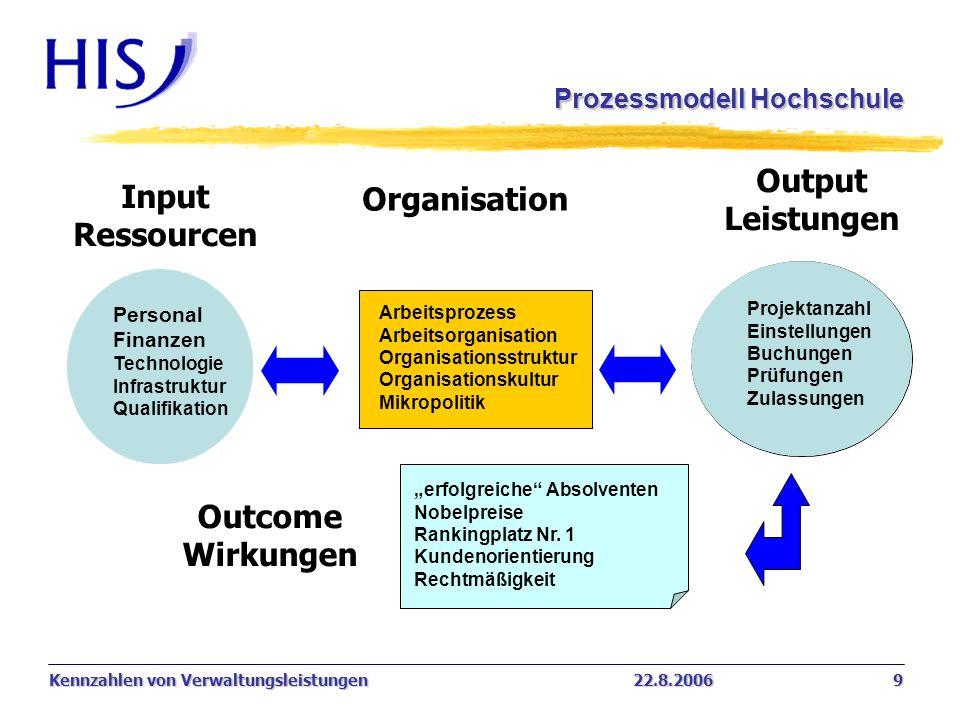 Prozessmodell Hochschule