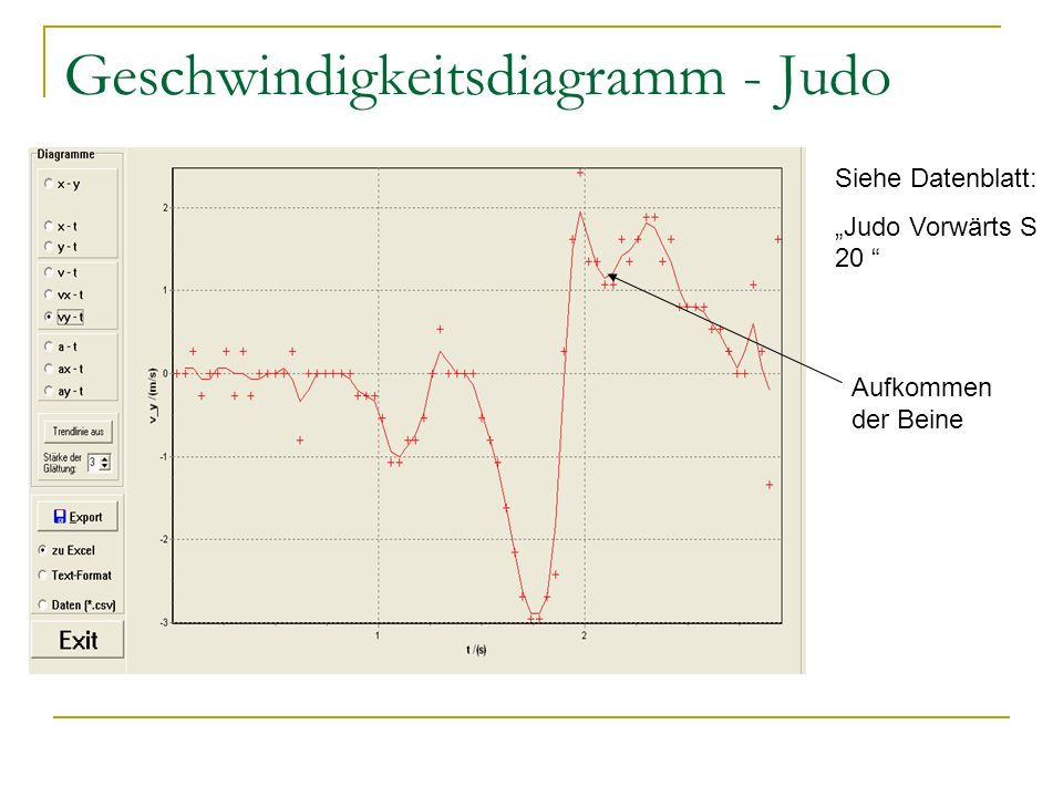 Geschwindigkeitsdiagramm - Judo
