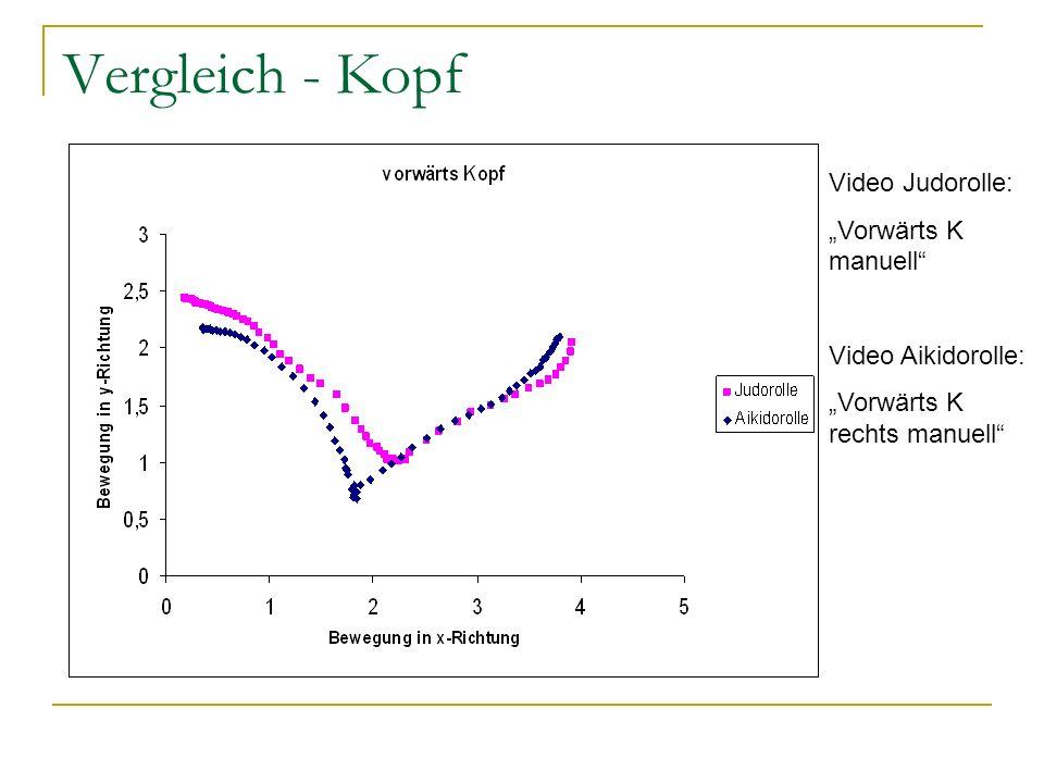 "Vergleich - Kopf Video Judorolle: ""Vorwärts K manuell"