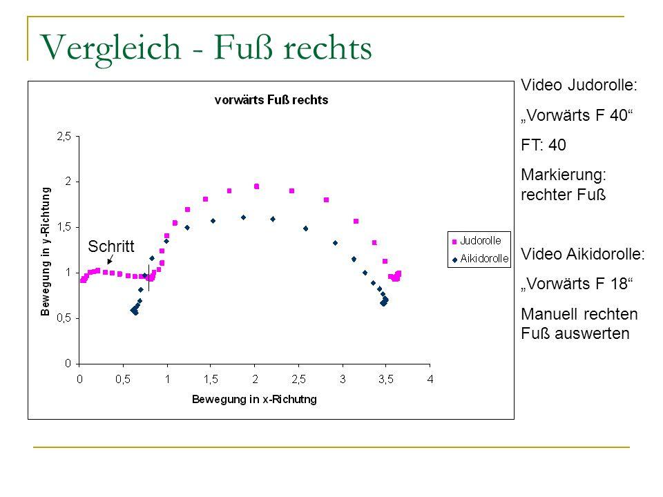 """Vergleich - Fuß rechts Video Judorolle: """"Vorwärts F 40 FT: 40"""
