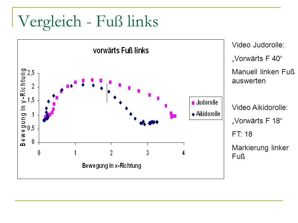 """Vergleich - Fuß links Video Judorolle: """"Vorwärts F 40"""