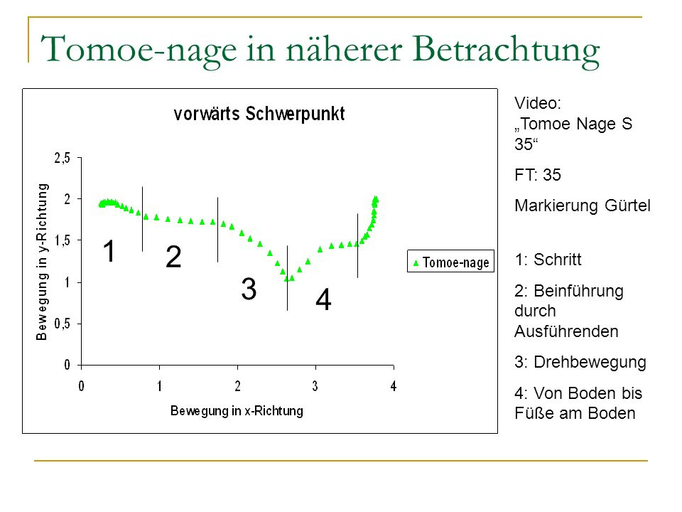 Tomoe-nage in näherer Betrachtung
