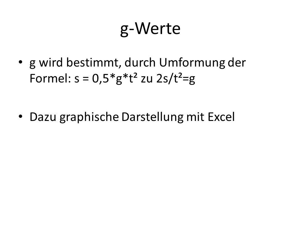 g-Werteg wird bestimmt, durch Umformung der Formel: s = 0,5*g*t² zu 2s/t²=g.