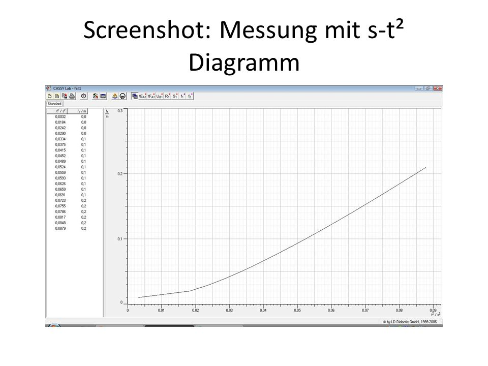 Screenshot: Messung mit s-t² Diagramm