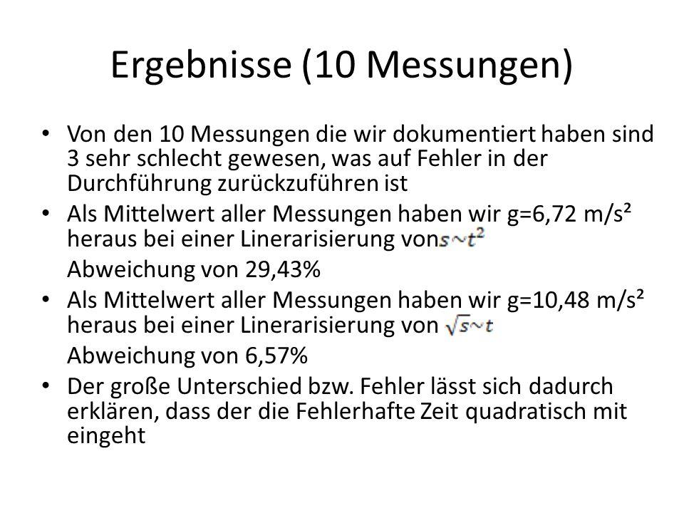 Ergebnisse (10 Messungen)