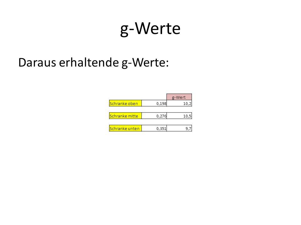 g-Werte Daraus erhaltende g-Werte: g-Wert Schranke oben 0,198 10,2