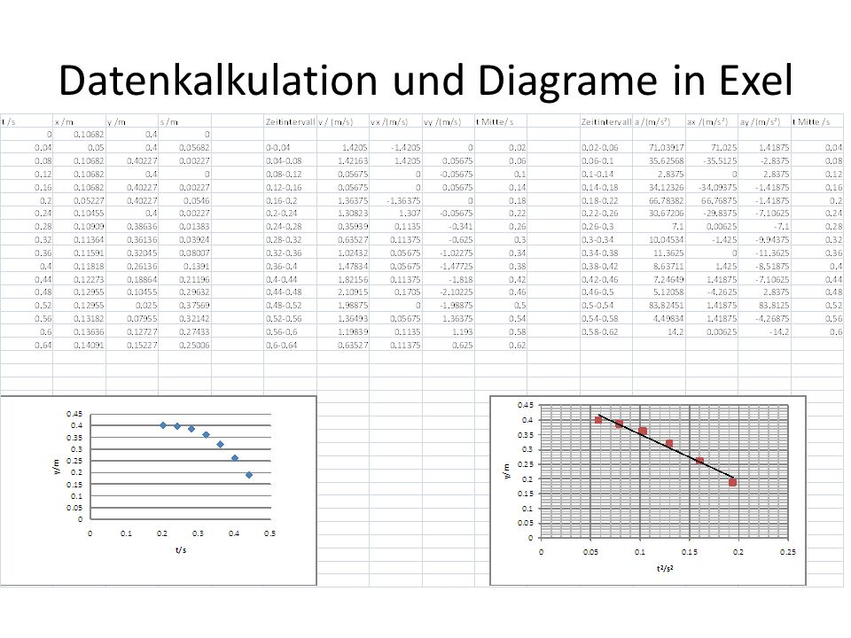 Datenkalkulation und Diagrame in Exel