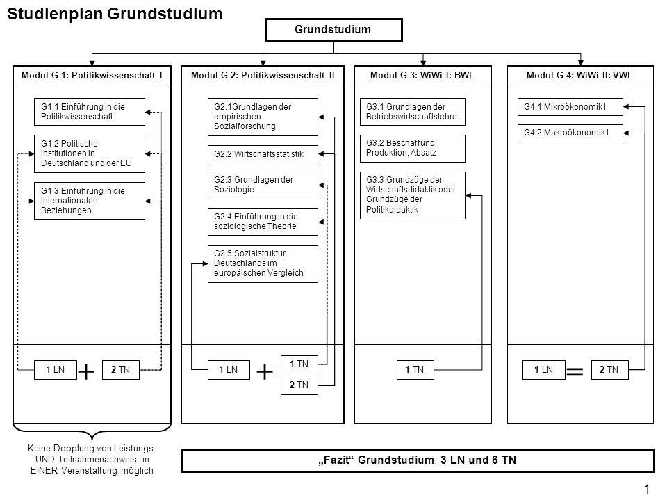 Modul G 1: Politikwissenschaft I Modul G 2: Politikwissenschaft II