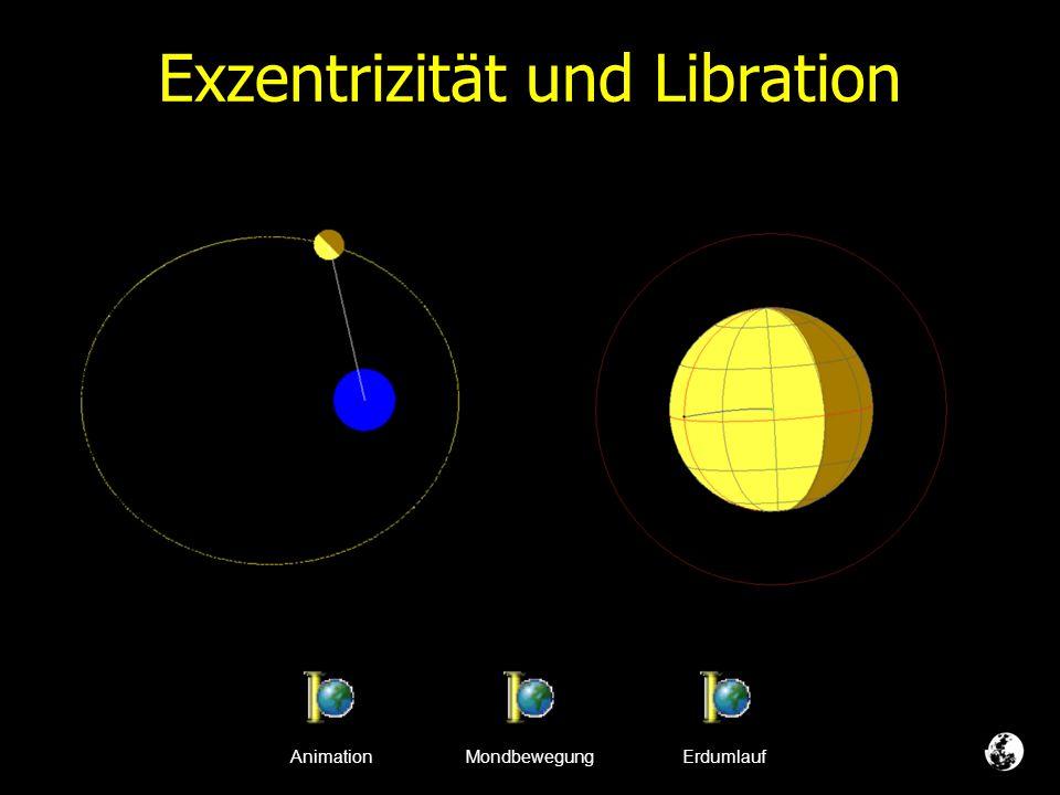 Exzentrizität und Libration