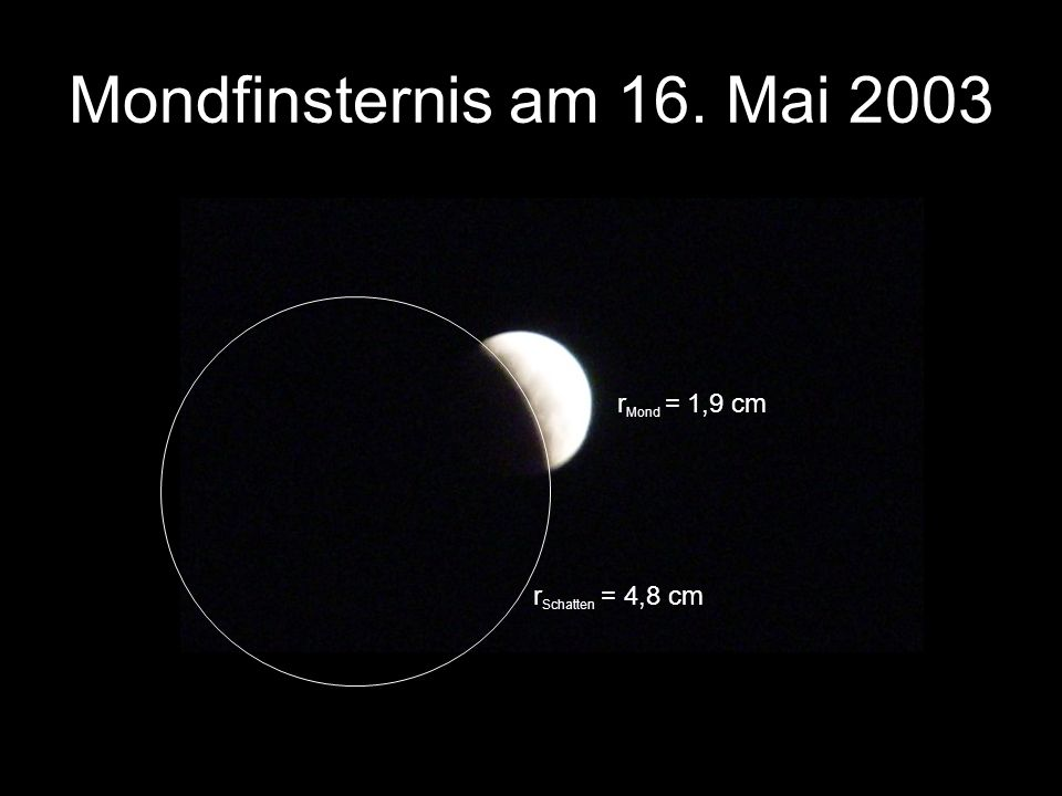 Mondfinsternis am 16. Mai 2003 rMond = 1,9 cm rSchatten = 4,8 cm