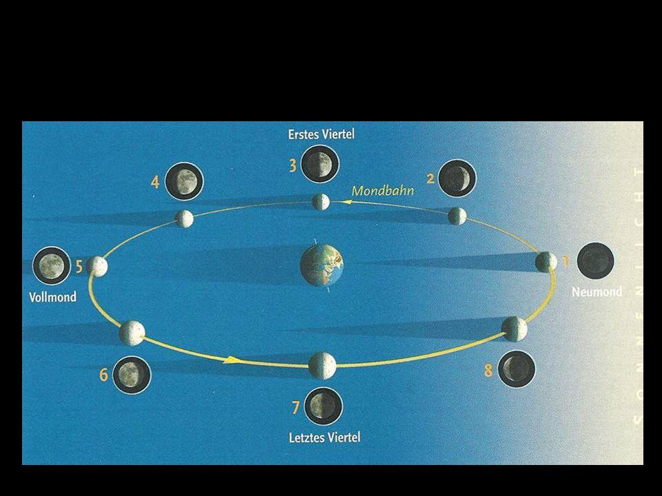 Die Entstehung der Mondphasen