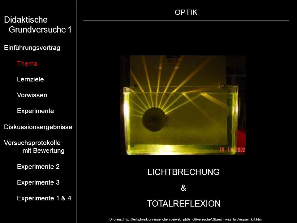 Didaktische Grundversuche 1 LICHTBRECHUNG & TOTALREFLEXION OPTIK
