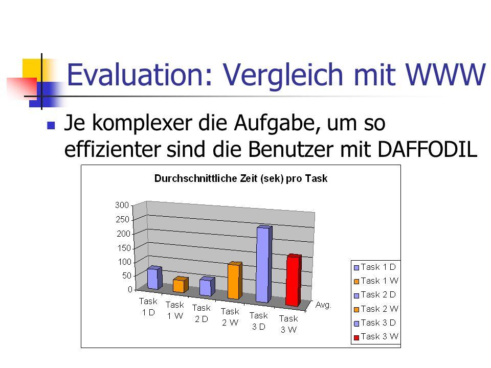Evaluation: Vergleich mit WWW