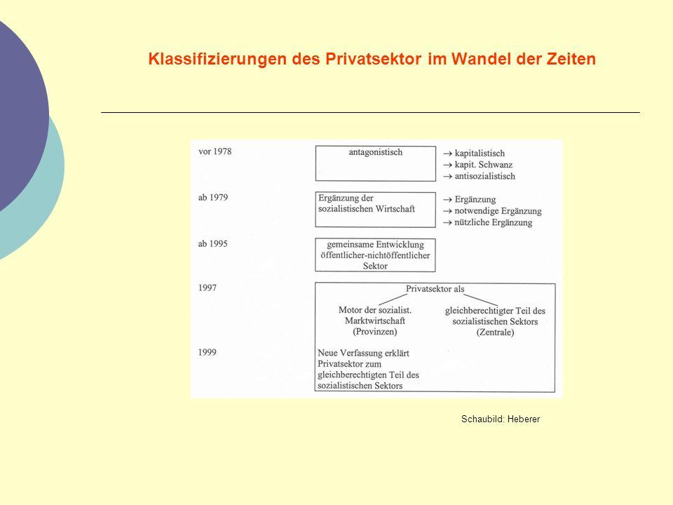 Klassifizierungen des Privatsektor im Wandel der Zeiten