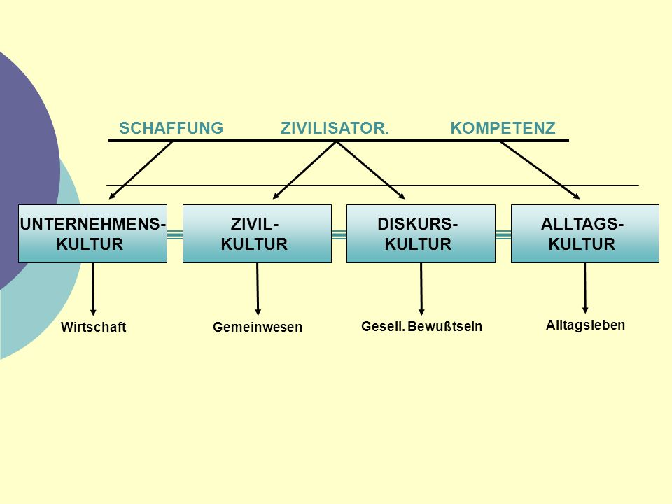 SCHAFFUNG ZIVILISATOR. KOMPETENZ UNTERNEHMENS- KULTUR ZIVIL- KULTUR