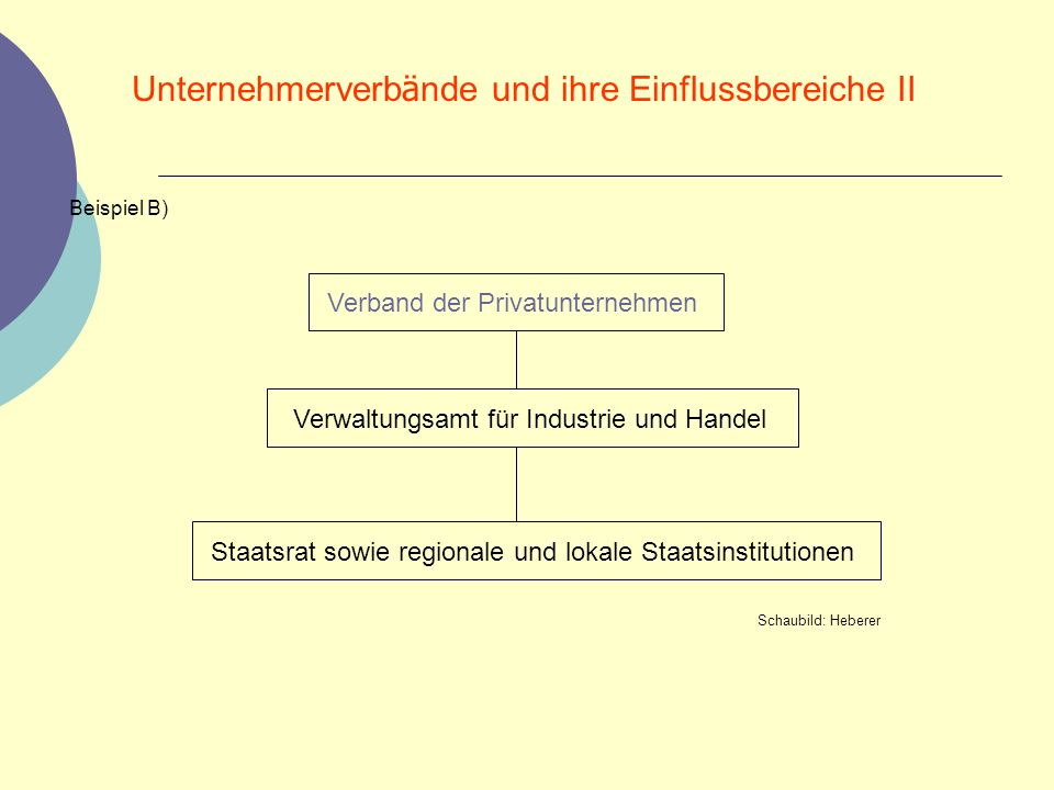 Unternehmerverbände und ihre Einflussbereiche II