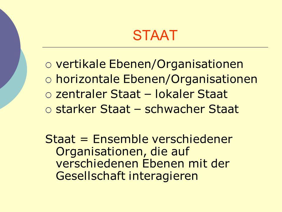 STAAT vertikale Ebenen/Organisationen