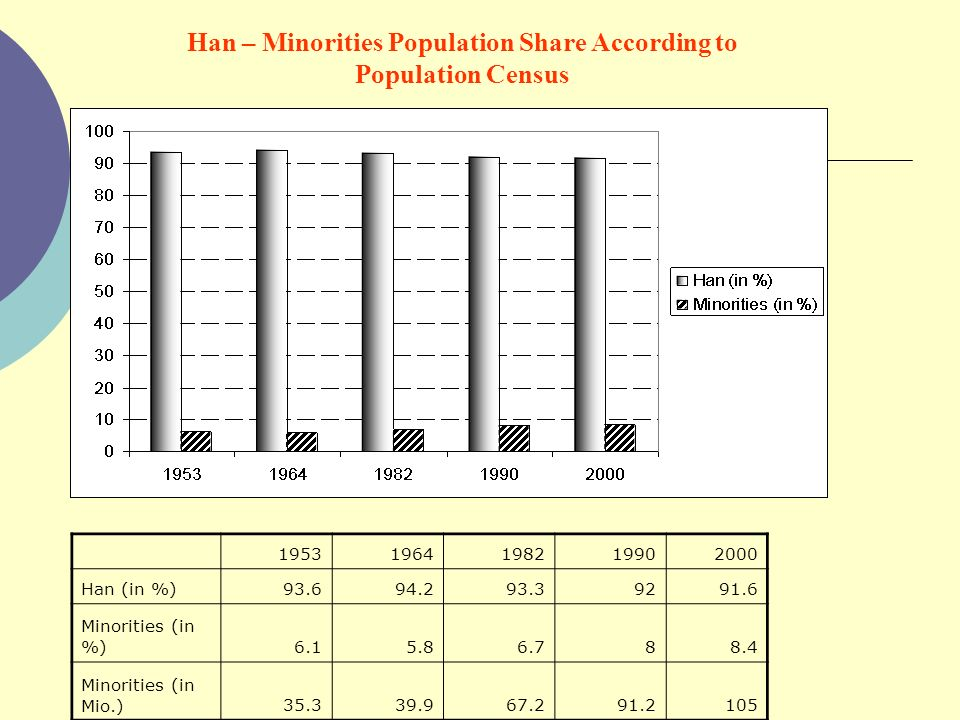 Han – Minorities Population Share According to Population Census