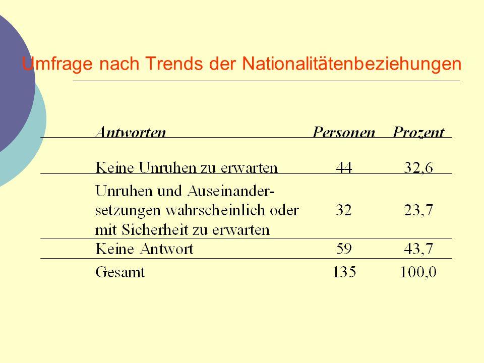 Umfrage nach Trends der Nationalitätenbeziehungen