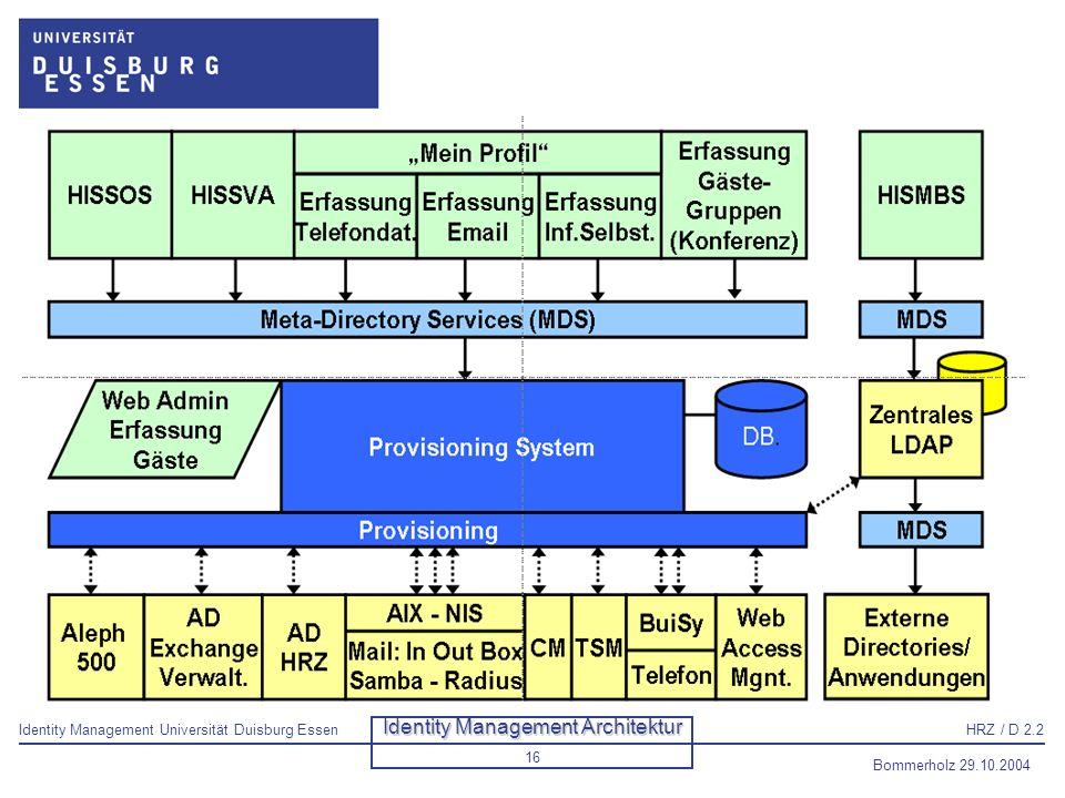 Identity Management Architektur