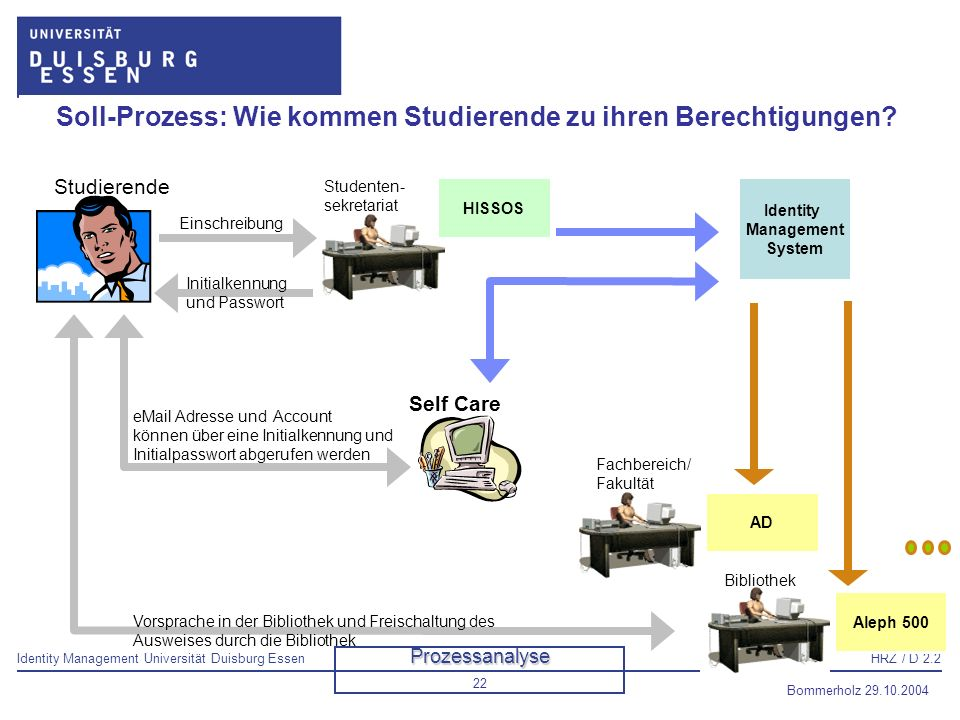 Soll-Prozess: Wie kommen Studierende zu ihren Berechtigungen