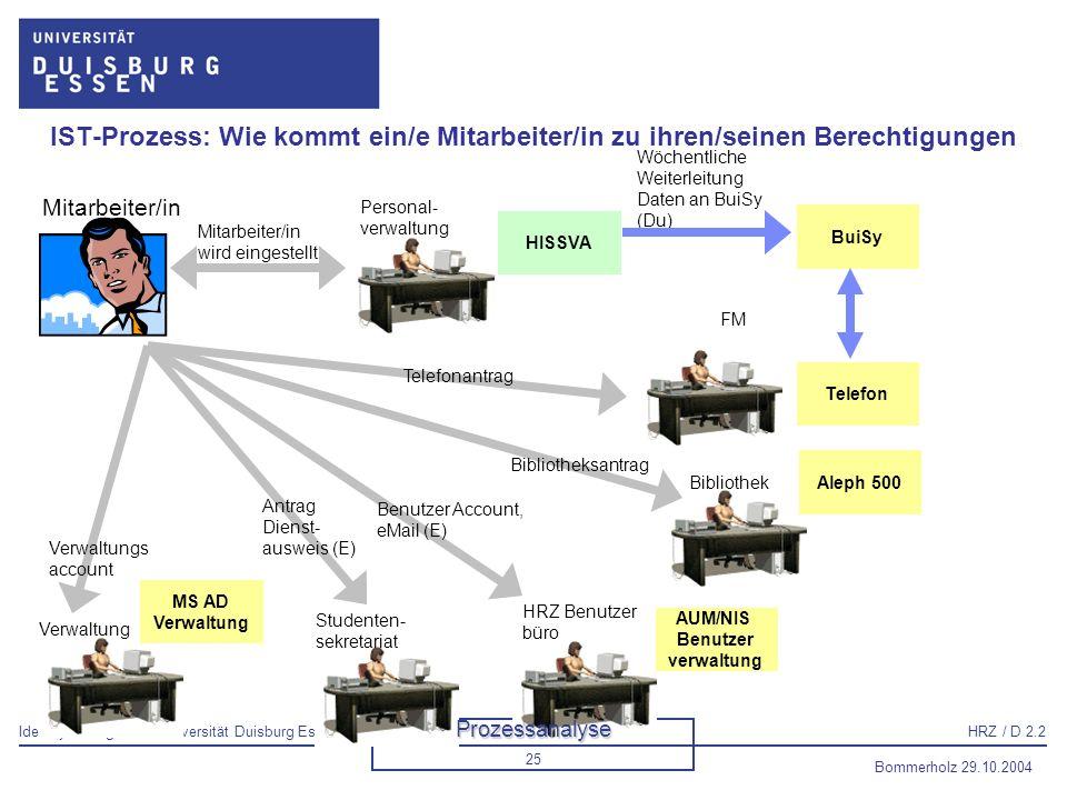 IST-Prozess: Wie kommt ein/e Mitarbeiter/in zu ihren/seinen Berechtigungen