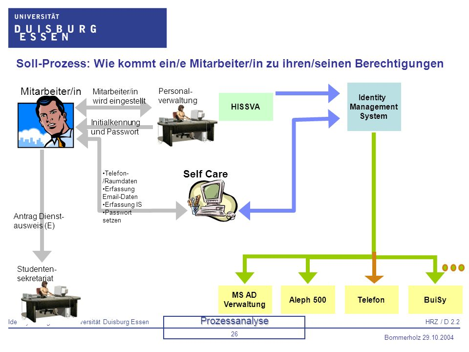 Soll-Prozess: Wie kommt ein/e Mitarbeiter/in zu ihren/seinen Berechtigungen