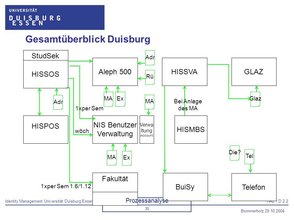 Gesamtüberblick Duisburg