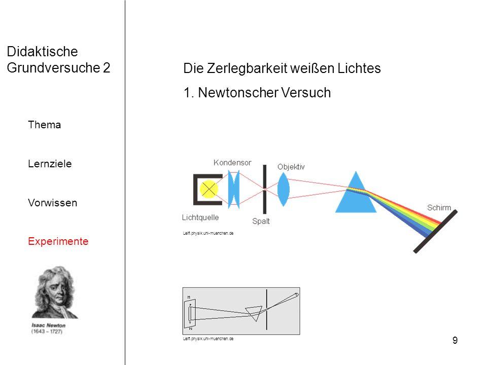 Die Zerlegbarkeit weißen Lichtes 1. Newtonscher Versuch