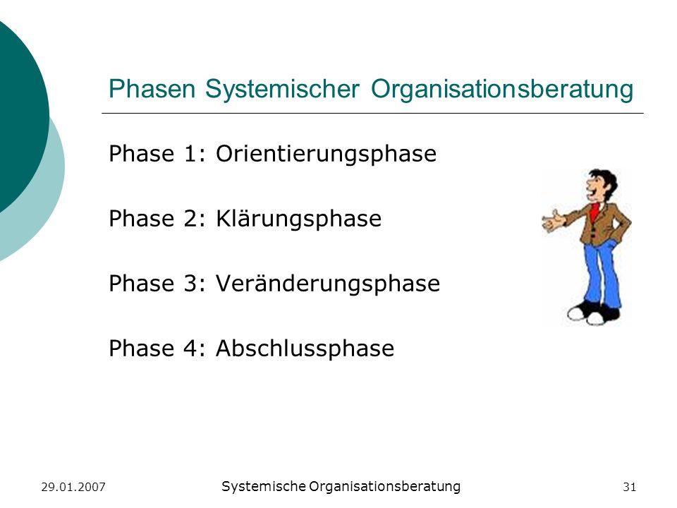 Phasen Systemischer Organisationsberatung